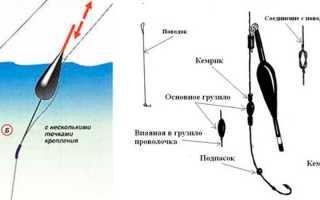 Как привязывать поплавок к леске – требования для креплений